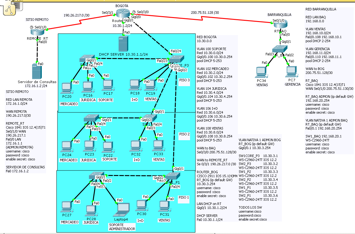 Topologia paso a paso cisco packet tracer para 3 for Red de sucursales